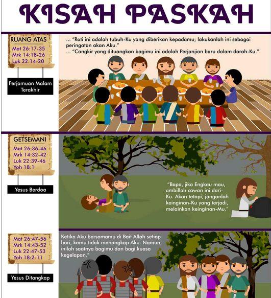 image: Infografis PASKAH SABDA