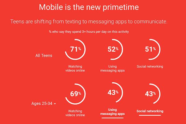 Mobile adalah primetime yang baru
