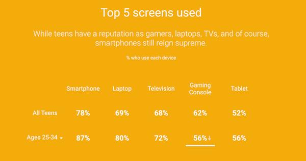5 layar yang paling disukai generasi muda