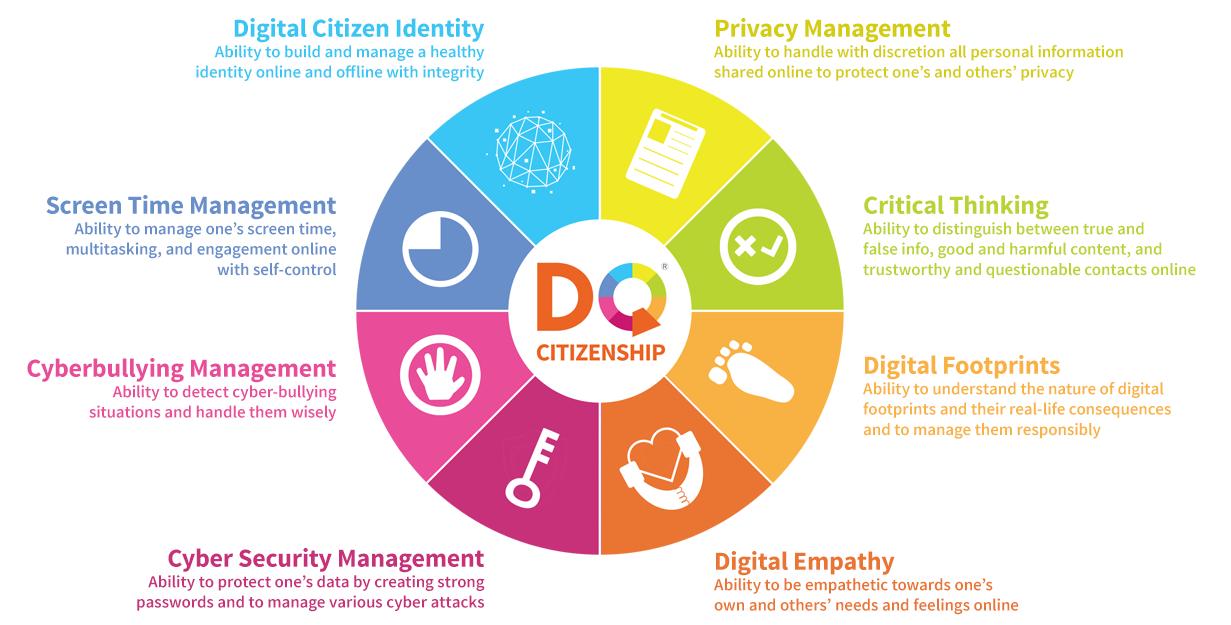 Gambar: Delapan kecerdasan kewarganegaraan digital