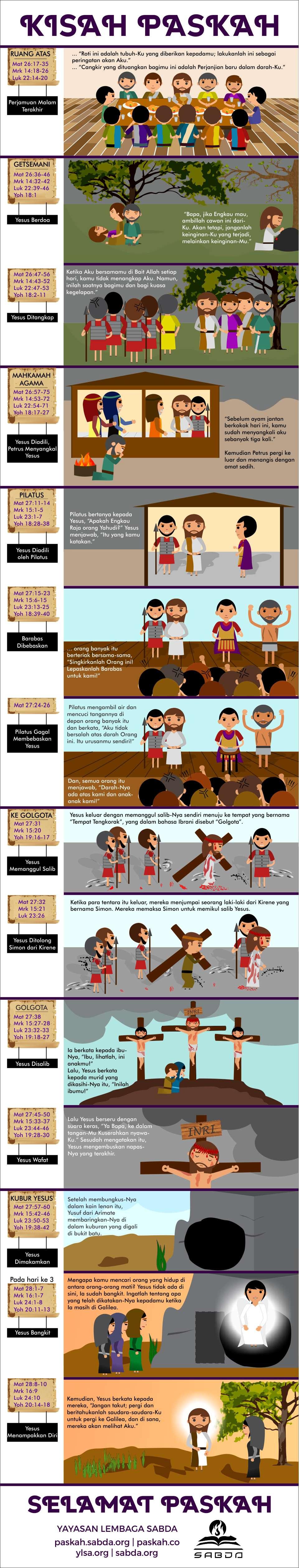 Gambar: Infografis Kisah Paskah