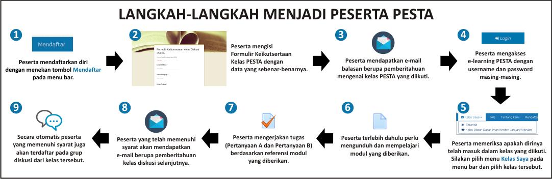 Prosedur Mendaftar di Situs e-Learning PESTA